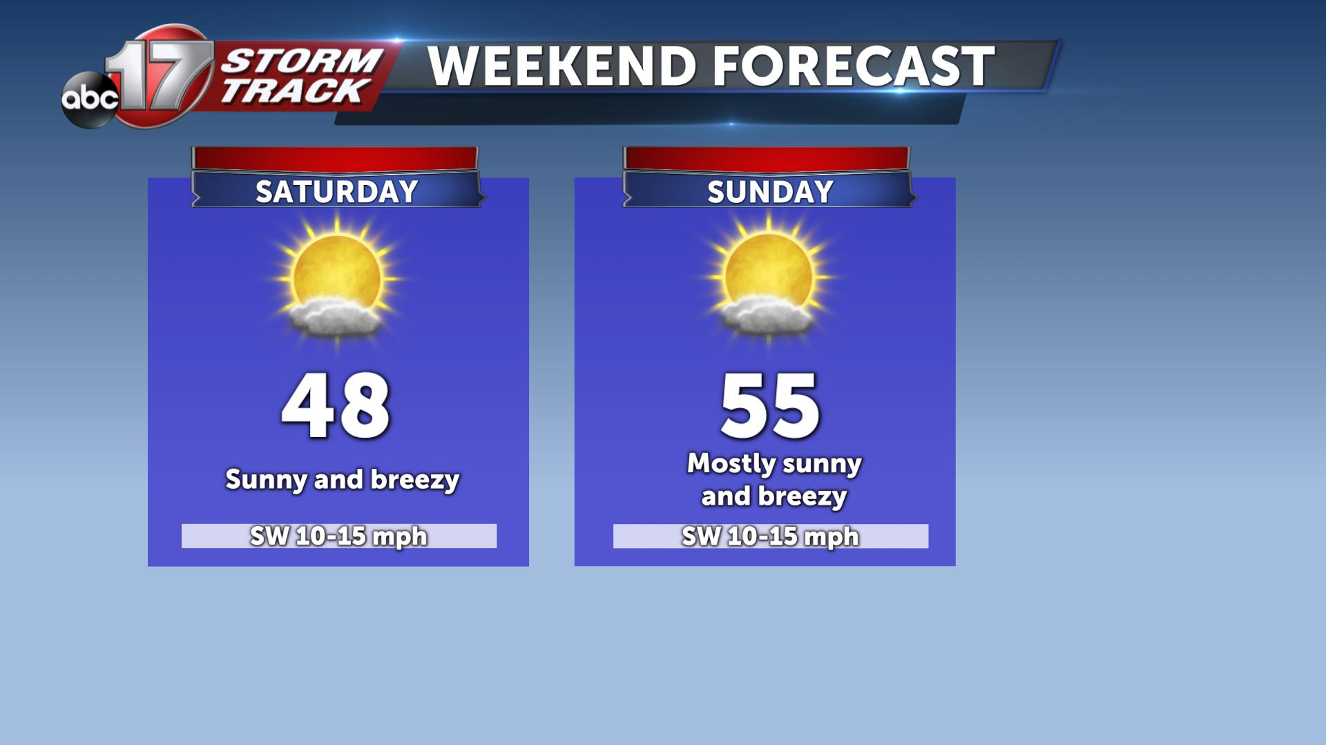 Sunny weekend in store for Mid-Missouri