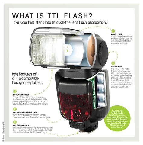 ttl flash