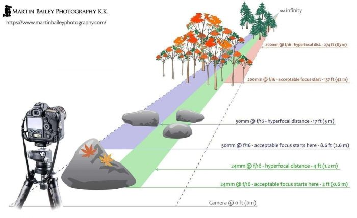 Hyperfocal Distance Graphic