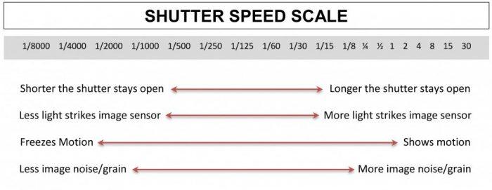 Shutter Speed Example