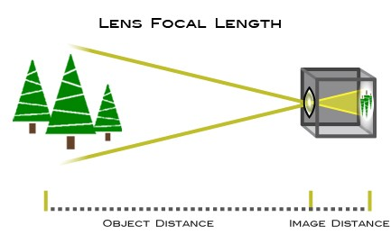 Focal Length Graphic