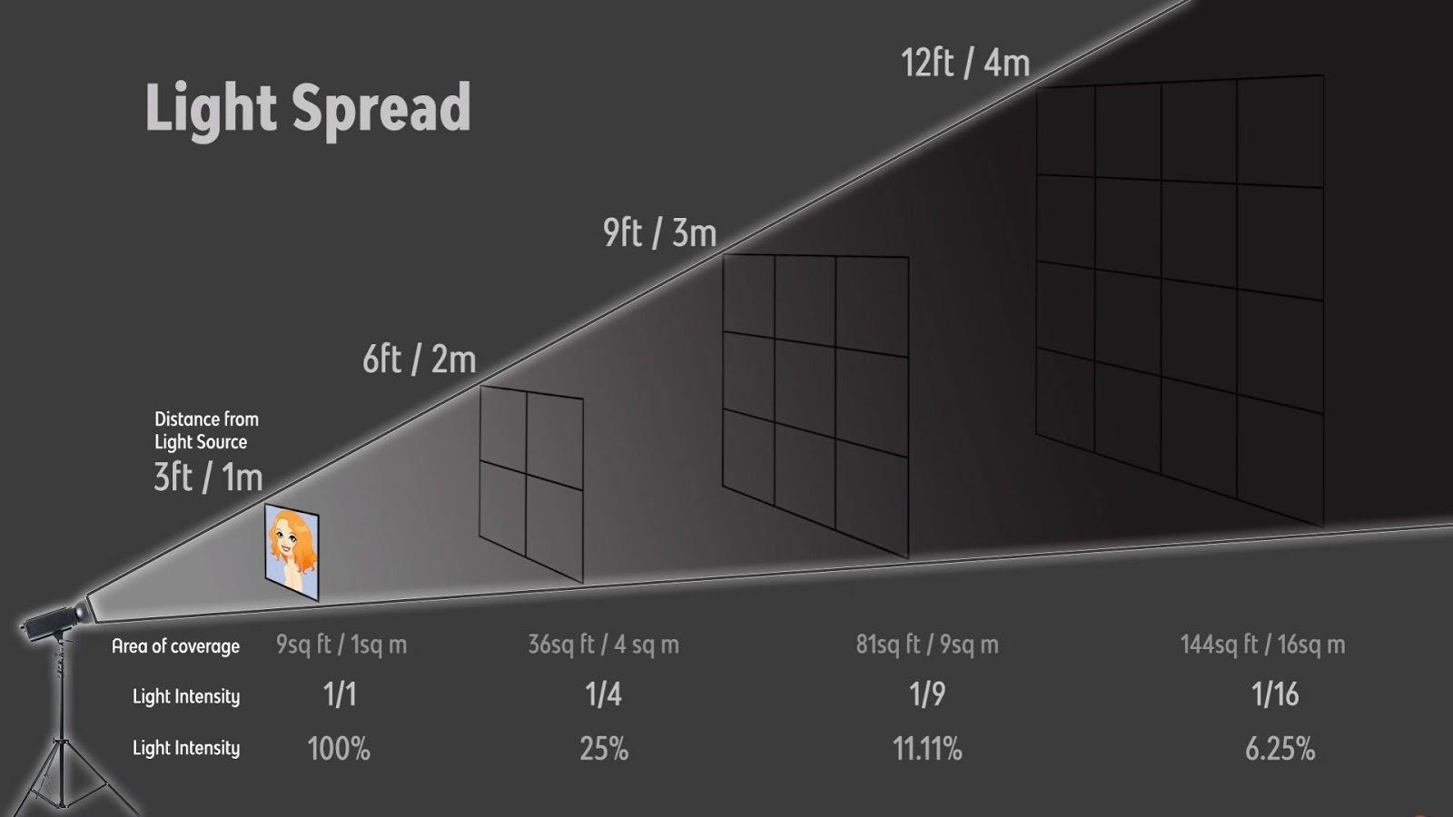 Light Spread Example
