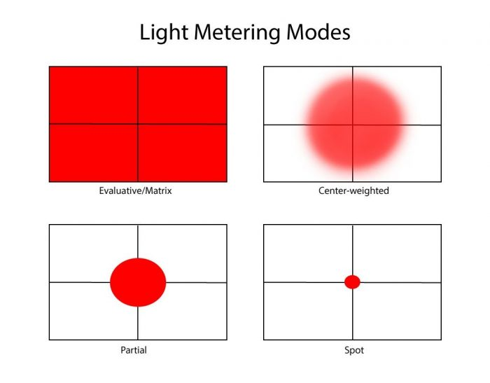 Metering Modes Example