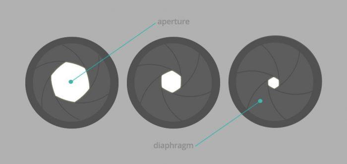 Aperture Diameter