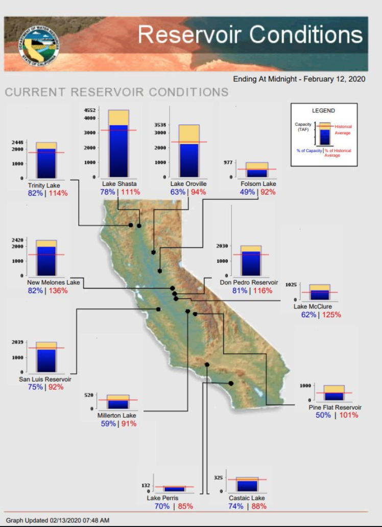 Reservoir supply
