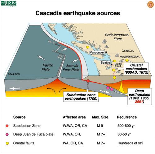 Cascadia earthquake graphic