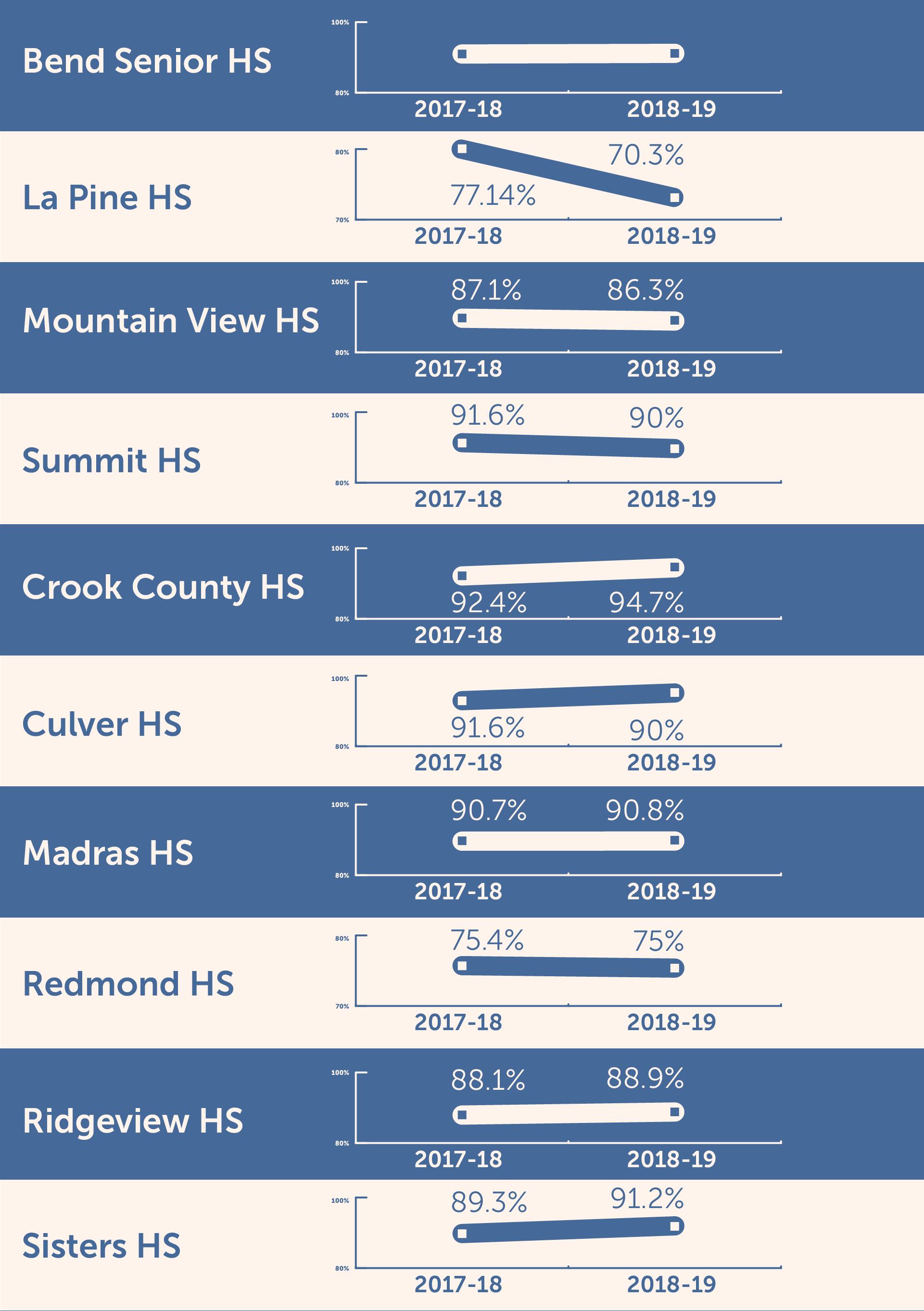 CO Grad rates