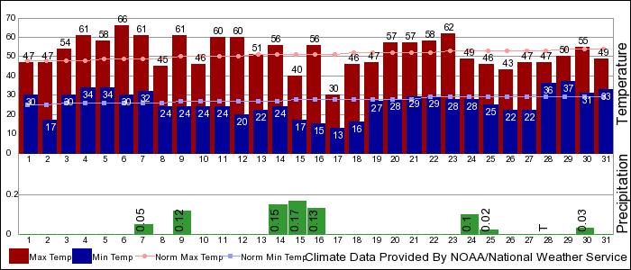 NWS March 2020 climate summary Bend