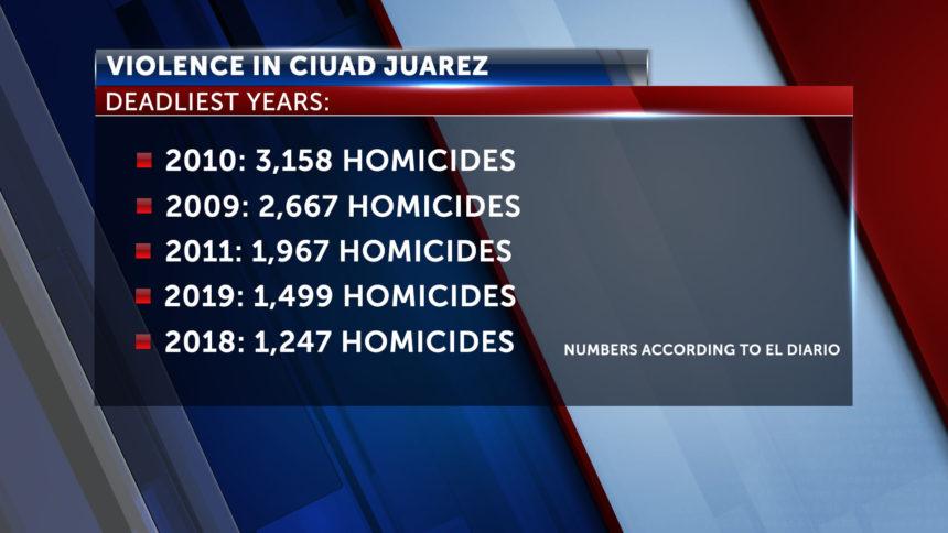 JUAREZ_homicides